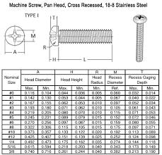 Screw Diameter Chart Stainless Steel Machine Screws Manufacturer Ss 316 18 8
