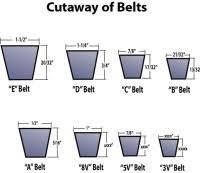 28 Memorable Gates Bladerunner Belts Size Chart