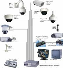 How to choose a cctv camera Outdoor Indoor