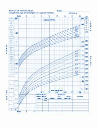 Punctilious Baby Weight Chart When Born Weight Chart For