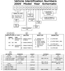 Subaru Transmission Chart Vin How To Read A Subaru Vehicle Identification Number