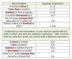 Math Expressions 120 Chart Discussion On Translating Word Problems Into Algebraic