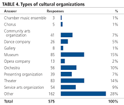 an exploratory study of demographic diversity in the arts types of cultural organizations