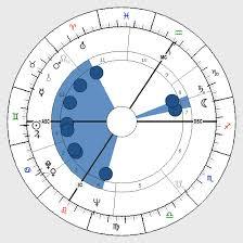 Astrology Bucket Shape Birth Chart Horoscope Shape Bucket