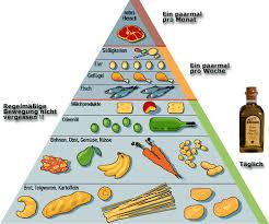 Essen diätplan