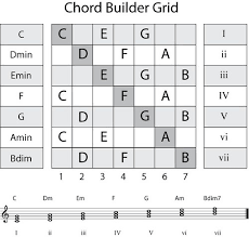 Chord Chart Builder Chord Builder Music In 2019 Music Chords Music Lessons