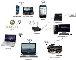 home network wireless bwp technology pinterest basic components of network at The Four Components Of Home Network Diagram