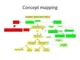 Free Mind Map Templates Examples Word A Templates For