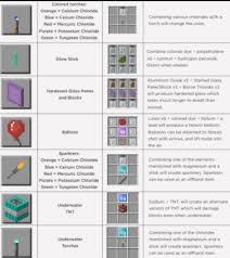 minecraft education edition crafting
