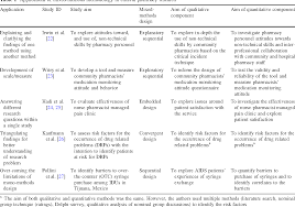 Convergent Design Mixed Methods Applications Of Mixed Methods Methodology In Clinical