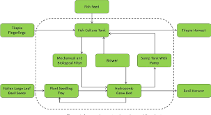 Plant Life Cycle Flow Chart Figure 1 From Life Cycle Assessment Lca And Techno