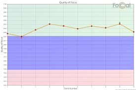 Quality Points Chart Reikan Focal Quality Of Focus Focus Consistency
