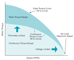 Servo Motor Torque Curve What You Need To Know