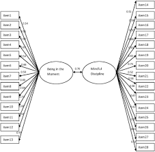 Translation and Validation of a Chinese Version of the ... - Frontiers