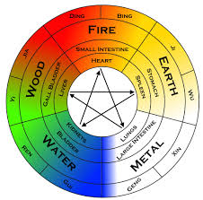 Wu Xing And The Emotional Spirits The Scholar Sage