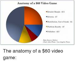Video Game Charts Anatomy Of A 60 Video Game Retailer Margin 15 Returns 7