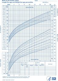 Boy Baby Height Weight Chart Babycenter Baby Height Weight Online Charts Collection
