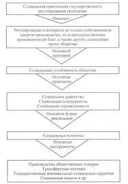 Социальная сфера ее функции и ориентиры в социальной рыночной  Для выполнения функций и реализации изложенных принципов социальной сферы возникает необходимость в особой социальной политике которая представляет собой