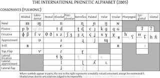 It encompasses all languages spoken on earth. Tutorial For The Ipa International Phonetic Alphabet Phonetic Alphabet Phonetics Sounding Out Words