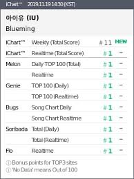 Song Charts By Year Iu Scores Her 2nd Certified All Kill Of The Year With