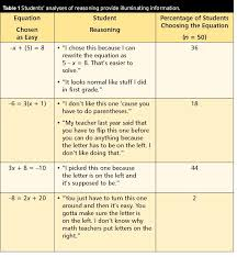 we highlight rules sometimes used with middle school students that seem to hold true at the moment given the content the student is learning at that time