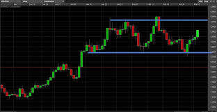 Trading Weekly Forex Charts Forex Trading Strategies