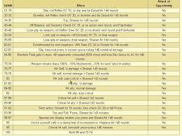 Critical Failure Chart Fumble Table Keyword Data Related Fumble Table Keywords