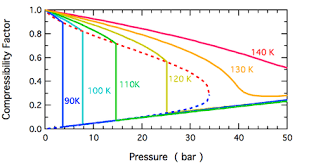 Compressibility Factor Wikiwand
