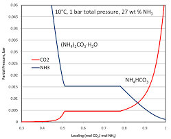 Co2 Phase Chart Equilibrium Phase Diagram Of Co2 Printable Diagram
