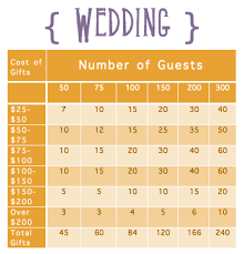 Marriage Gift Chart Tackling The Gift Registry Wedding Advice Wedding
