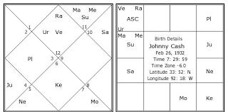Johnny Cash Birth Chart Johnny Cash Birth Chart Johnny Cash Kundli Horoscope By