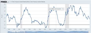 10 2 Year Treasury Yield Spread Chart 10 Year Treasury Constant Maturity Minus 2 Year Treasury