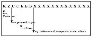 Информация касательно введения новой структуры банковского счета  На территории Республики Казахстан стандарт iban будет использоваться как при осуществлении платежей внутри Казахстана так и при международных платежах