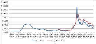 Antimony Price Chart 2017 Edgar Filing Documents For 0001385849 17 000006