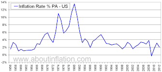 Inflation Rate Chart Us Inflation Historical Chart Xbox Future