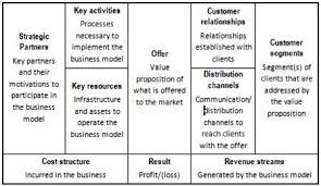 strategic planning frameworks business model frameworks for strategic analysis and innovation
