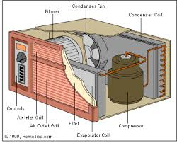 buying the best window air conditioner or room ac unit how room air conditioners work