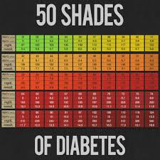 A1c Test Results Chart Average Blood Glucose Level Chart