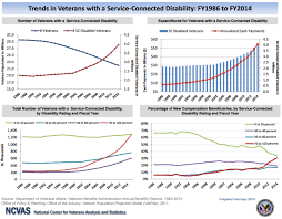Va Disability Chart 2017 Solved 1 What Was The Total Number Of Enrollees In The V