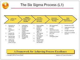 12 Best Lean Six Sigma Images On Pinterest Lean Six Sigma