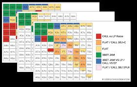 Poker Chart Starting Hand Chart Vol 2 Six Plus Holdem Shortdeck Poker