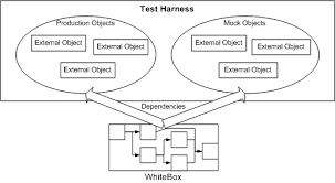 advanced unit testing, part i overview codeproject Test Harness For Fixtures the test fixture performs any setup and teardown that the test requires this might consist of creating a database connection, instantiating some dependant Fall Harness Test
