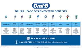 Sonicare Toothbrush Comparison Chart Replacement Brush Heads Oral B