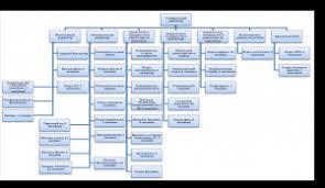 Отчет по практике Мое блог Организационная