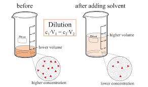 Dilution Equation Wikipedia