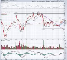 Monster Stock Price Chart Is Monster Stock Setting Up For A Breakout Into 2020