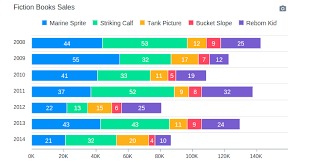 Create Beautiful Javascript Charts Using Apexcharts Plugin