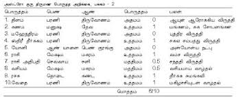 Rajju Porutham Chart Matchmaking Online Tamil Horoscope Matching In Tamil