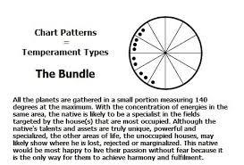 Chart Pattern The Bundle Numerology Numerology