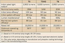 T8 Fluorescent Lumens Chart The T5 Fluorescent Lamp Coming On Strong Ec M